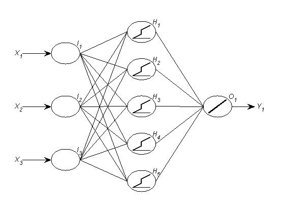 Can neural networks predict trended time series? – Nikolaos Kourentzes